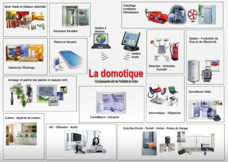 objets connectés-domotique-domotique34